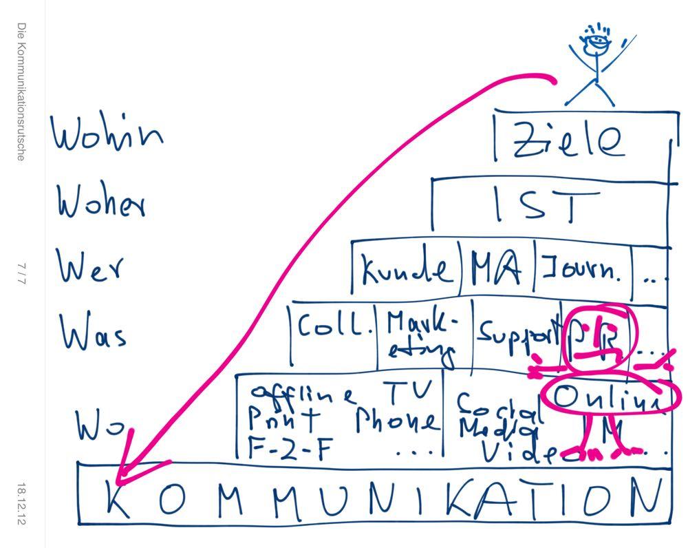 Die Online-PR in der Kommunikationsrutsche
