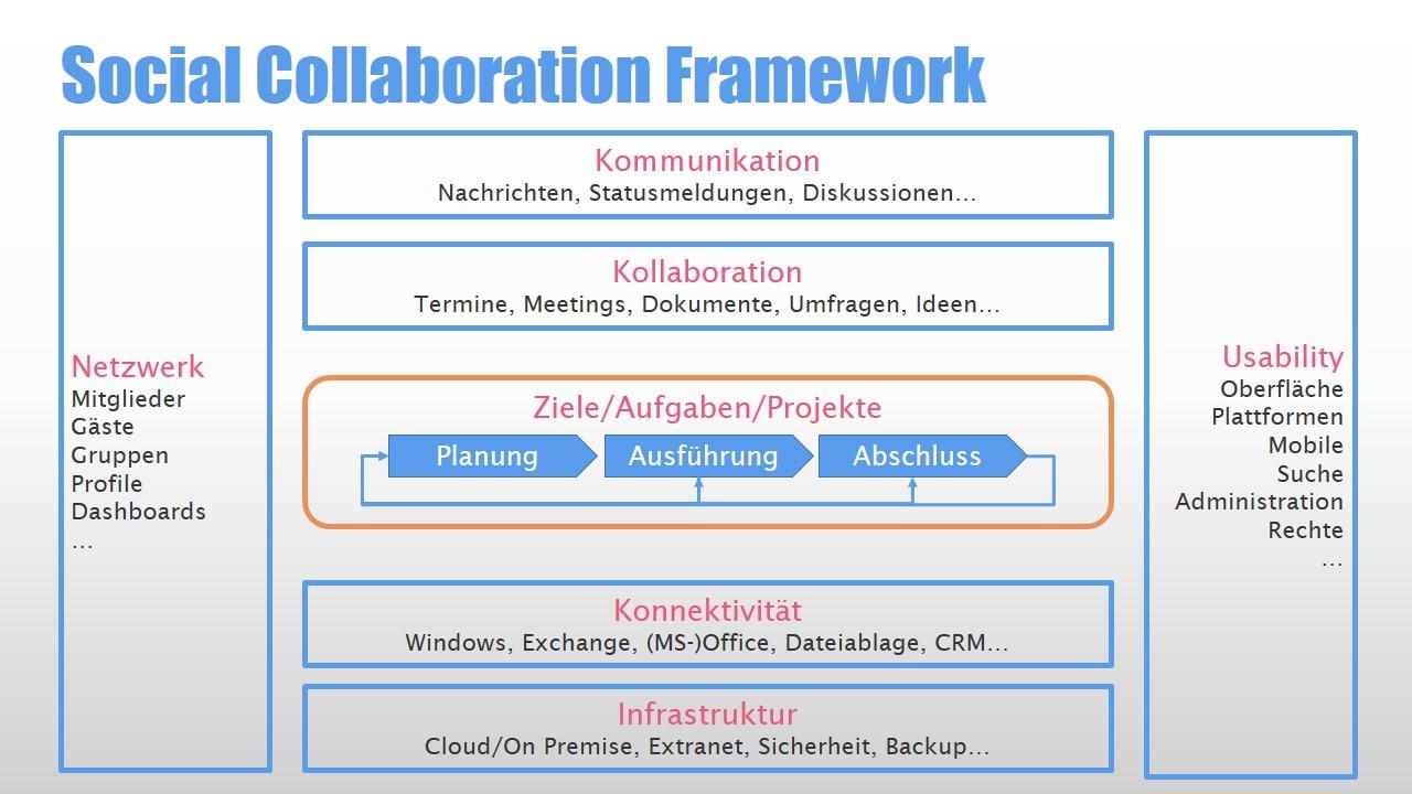 Social Collaboration Framework (Teil 2)