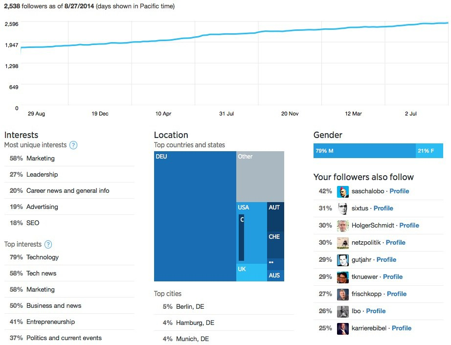 Twitter-Analytics: Follower