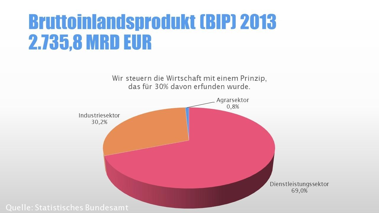 Wirtschaftssektoren: Bruttoinlandsprodukt 2013