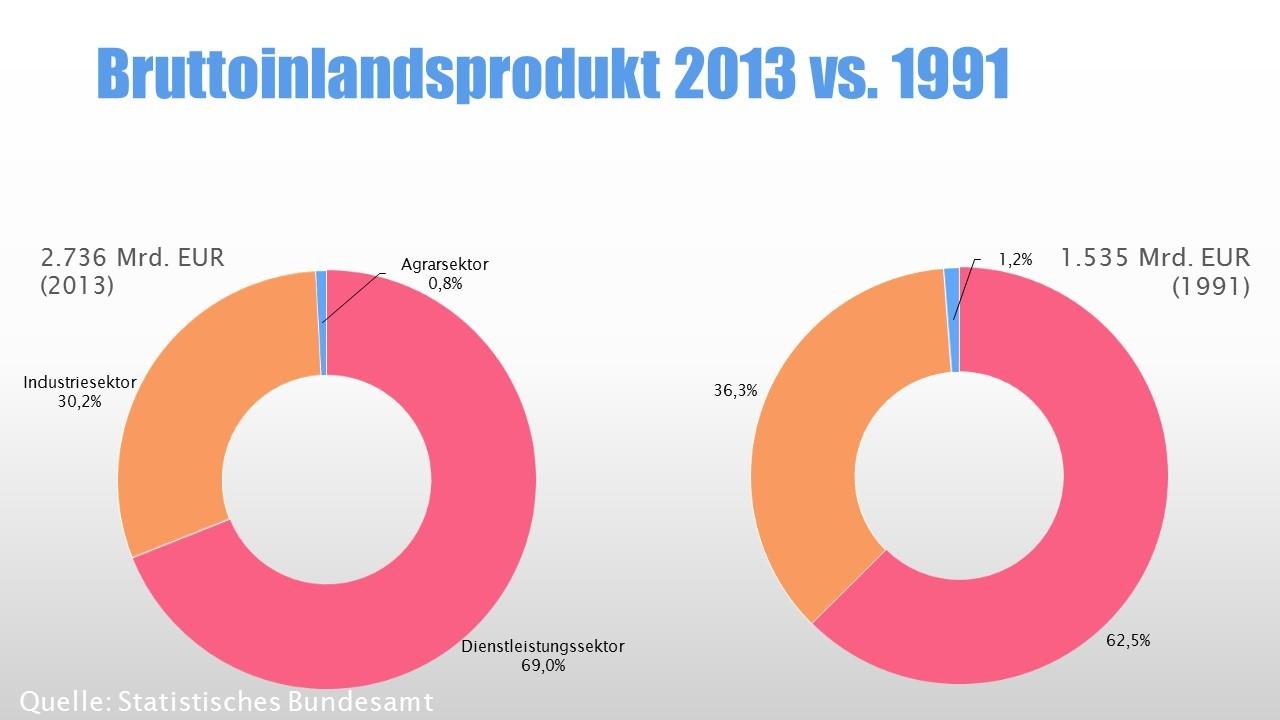 Wirtschaftssektoren: Bruttoinlandsprodukt 2013 vs. 1991