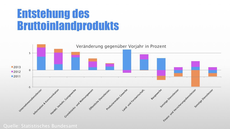 Vernetzte Unternehmen: Bruttoinlandsprodukt nach Wirtschaftsbereichen