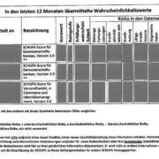 Schufa: In den letzten 12 Monaten übermittelte Wahrscheinlichkeitswerte